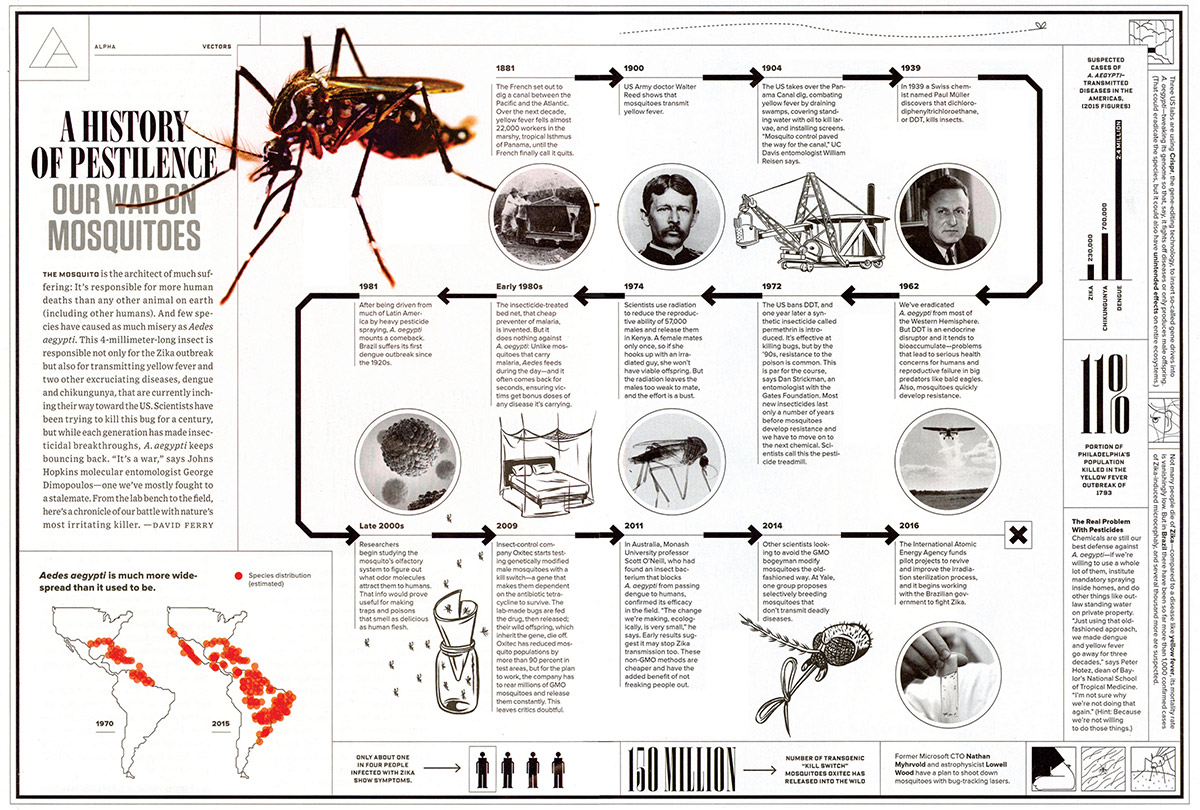 History of Pestilence - Our War on Mosquitoes